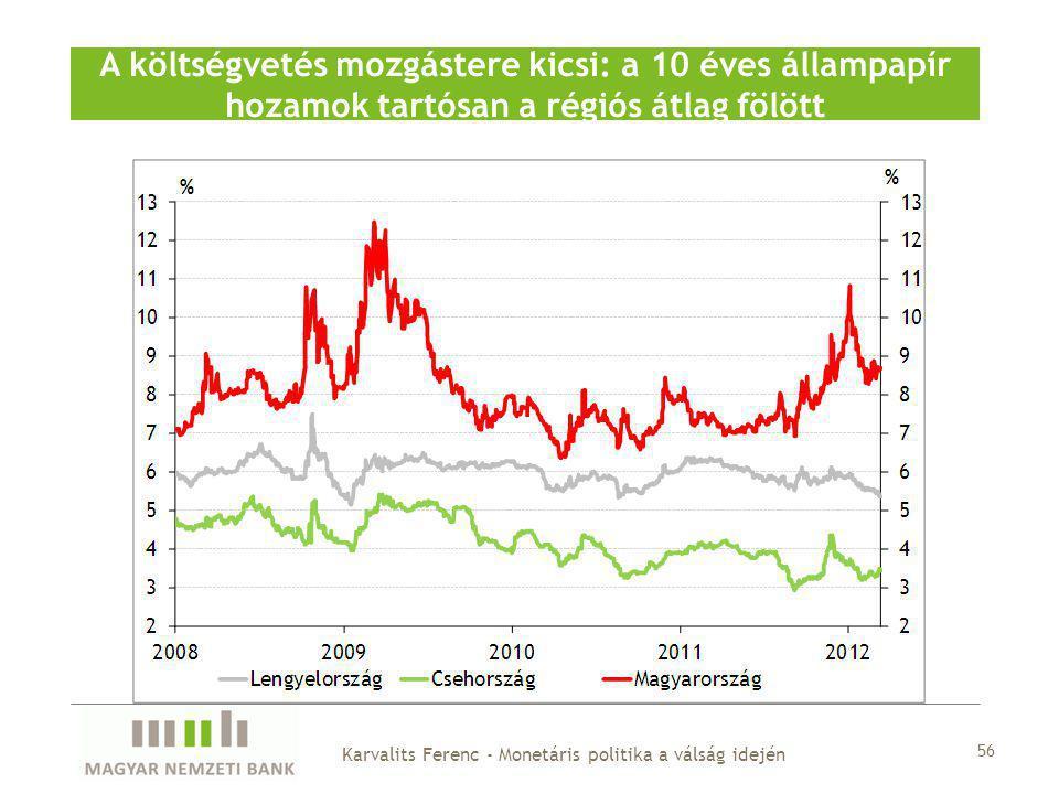A költségvetés mozgástere kicsi: a 10 éves állampapír hozamok tartósan a régiós átlag fölött 56 Karvalits Ferenc - Monetáris politika a válság idején
