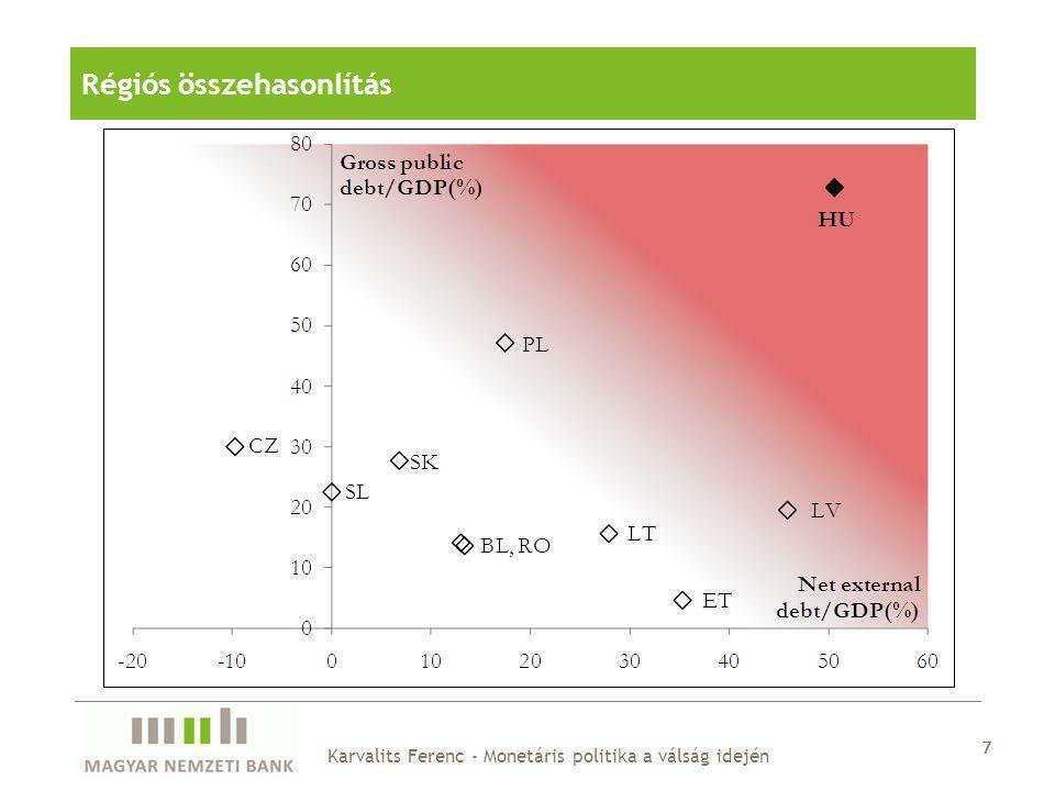 7 Régiós összehasonlítás 7 Karvalits Ferenc - Monetáris politika a válság idején