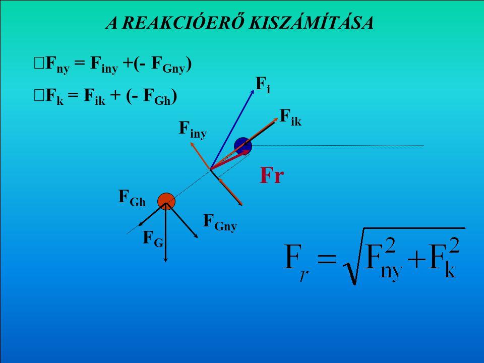 Az F m erő nyomó- és nyíróerő komponensének kiszámítása FGFG FiFi F ik F iny F ik = F i · cos  = Fi Fi · sin  F Gny F Gh F Gny = FG FG · cos  F Gh