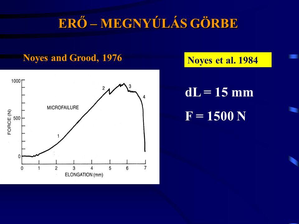 Erő-elmozdulás összefüggés ACL Length: 25.7-26.9-12.3 area: 57.5-44.4-12.7