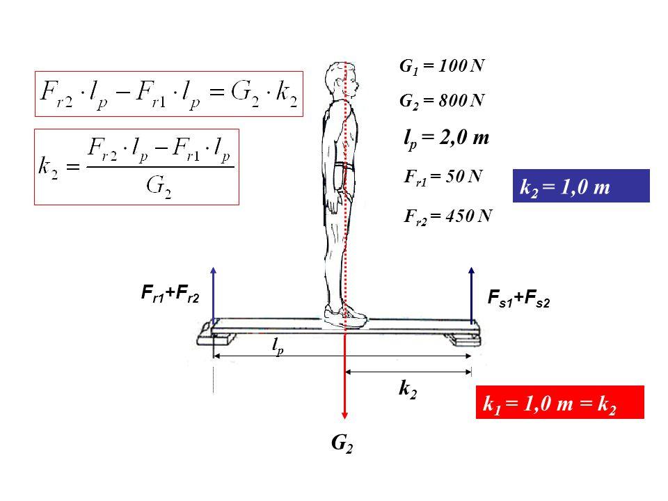 G1G1 lplp k1k1 F r1 F s1 G 1 – palló súlya, F r1 – a mérlegen mért reakcióerő, F s1 – a G 1 súlyerő az alátámasztási pontba eső hányada G 1 = 100 N l
