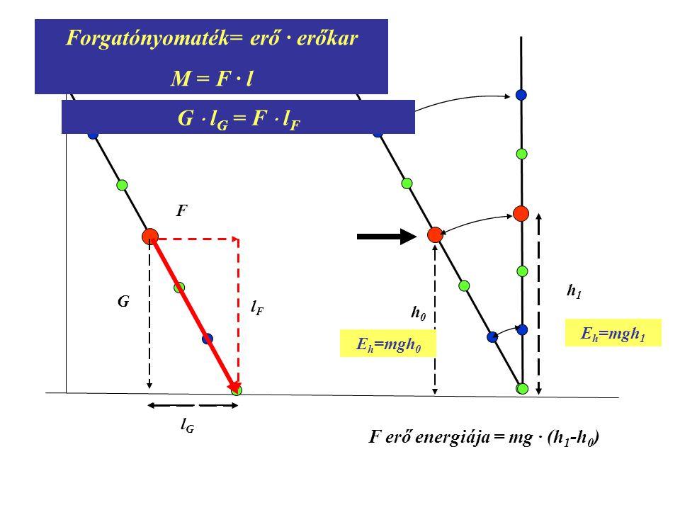 G lGlG F lFlF Forgatónyomaték= erő · erőkar M = F · l G  l G = F  l F h0h0 E h =mgh 0 E h =mgh 1 h1h1 F erő energiája = mg · (h 1 -h 0 )