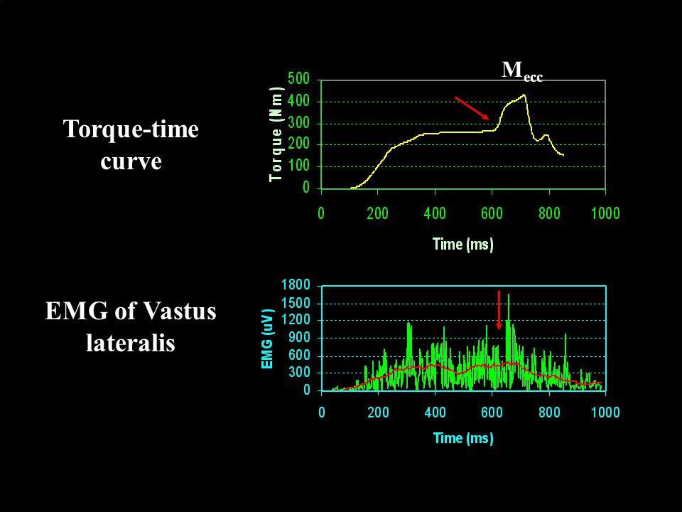 Az izom húzóerejének változása az izületi szögek függvényében