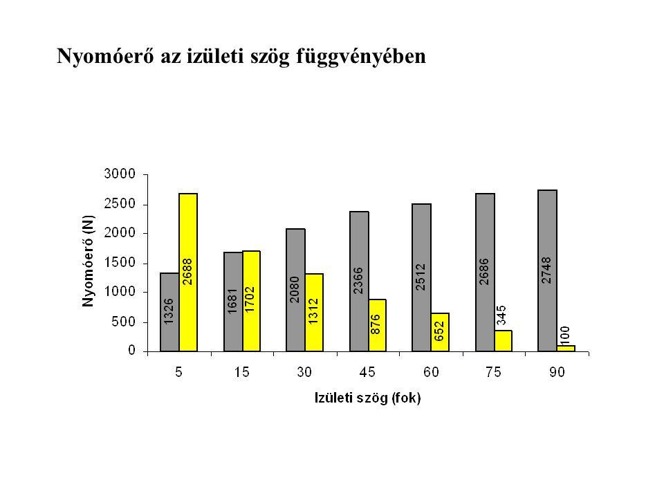 A nyomóerő kiszámítása Térdfeszítők F fc = F p cos  Térdhajlítók F hc = F h cos  FqFq FpFp F kq FhFh F kh  