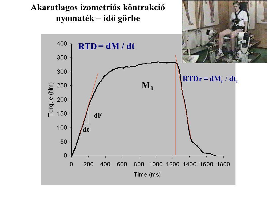 Tetanusz izomkontrakció erő-idő görbéje F0F0 RTD= dF/dt dF dt 1/2Rt Idő a RTDmax