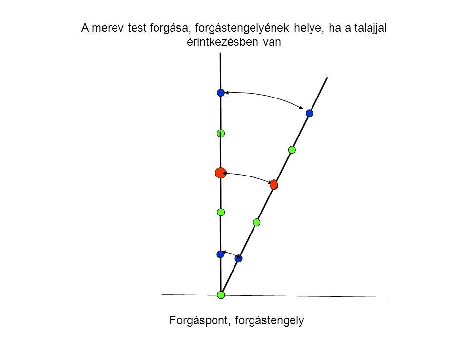 A testszegmentek, a szegmentek súlypontjának (tömegközéppontjának) és a rendszer súlypontjának mozgása A kiterjedt test egy idealizált, elméletileg me