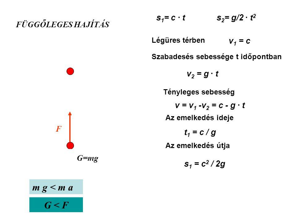 Mozgástörvények Út (s) Sebesség (v) Gyorsulás (a) Szögváltozás (  ) Szögsebesség (  ) Szöggyorsulás (  ) A kinematikában használt, a mozgások leírá