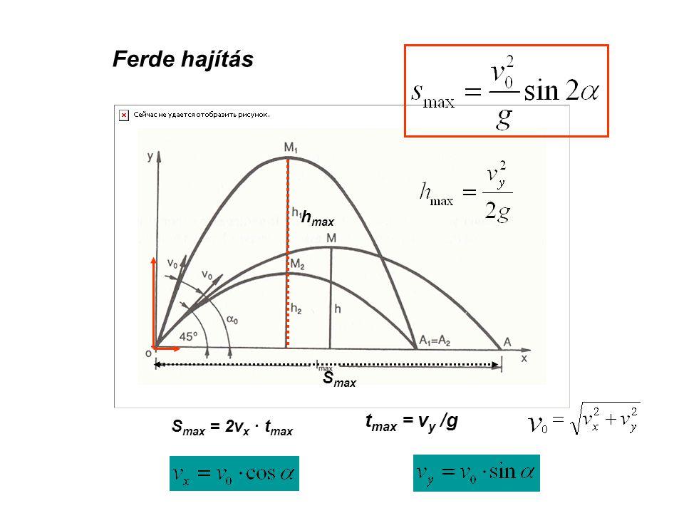 A pontszerű test vízszintes haladásának távolságát befolyásoló tényezők s x = v 0 ·t