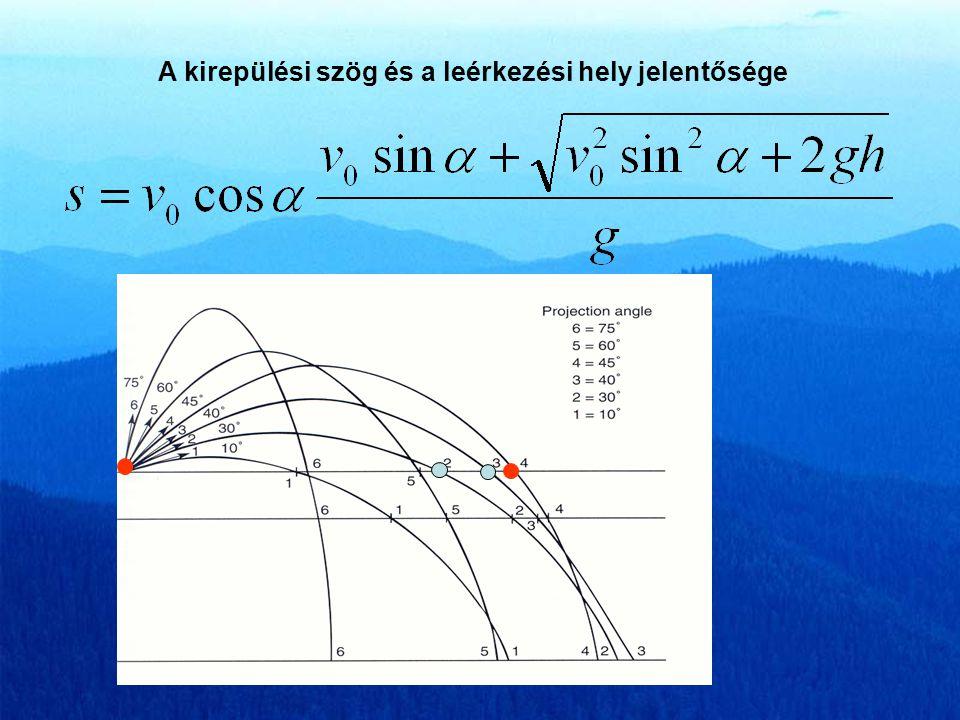 Ferde hajítás S max = 2v x · t max t max = v y /g S max h max