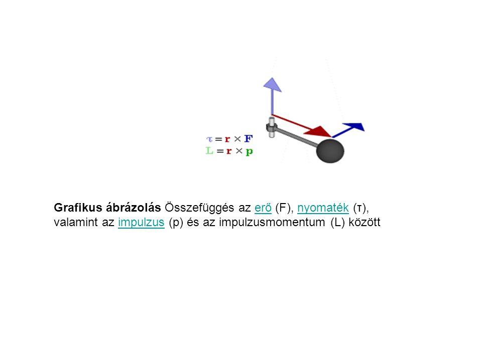 Ipulzusmomentum Egy mozgó tömegpont impulzusmomentuma: r = a tömegpont valamely vonatkozási ponttól mért távolsága p az impulzusa