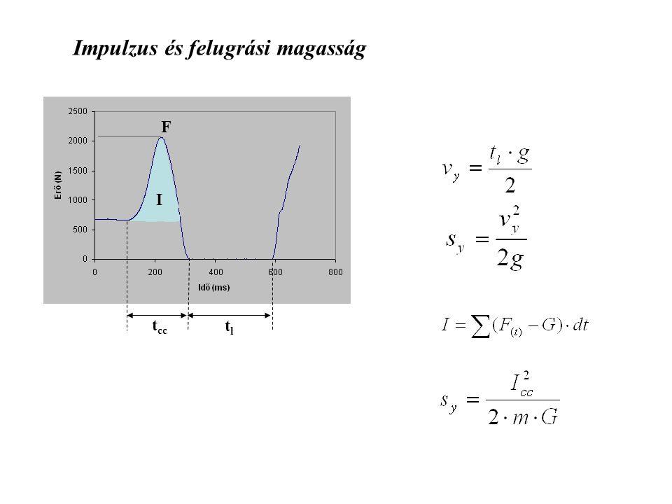 Newton II. törvénye (impulzustétel) F = dI / dt Mozgásmennyiség Erőlökés (impulzus) I = m v F t = I F(t) dt = m v F t = m a Minden tömegpont impulzusá