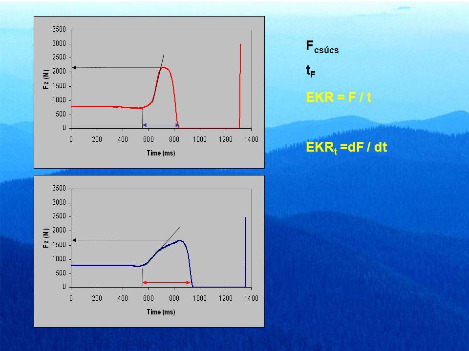 I Az erő-idő görbék meghatározott és számított változói F t cc t l Impulzus és felugrási magasság