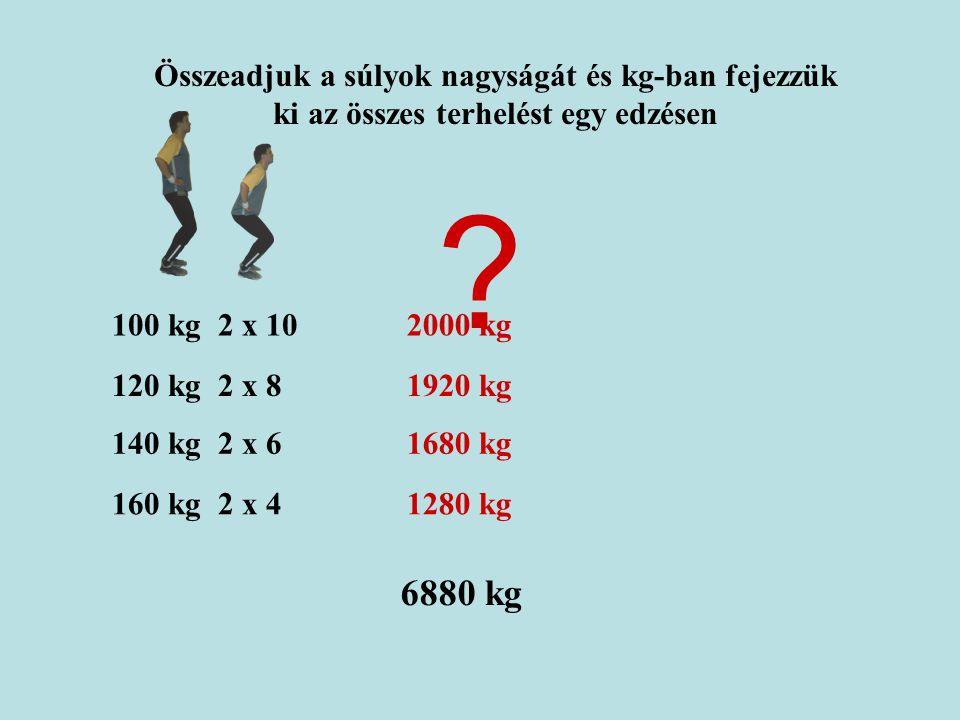 Összeadjuk a súlyok nagyságát és kg-ban fejezzük ki az összes terhelést egy edzésen 100 kg 2 x 10 120 kg 2 x 8 140 kg 2 x 6 160 kg 2 x 4 2000 kg 1920 kg 1680 kg 1280 kg 6880 kg ?