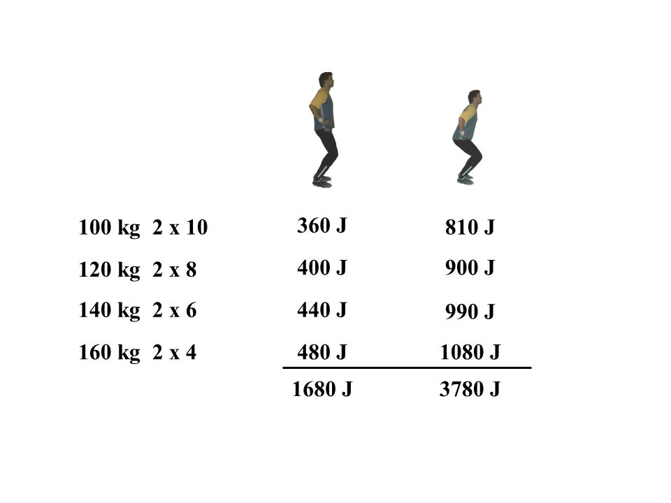 100 kg 2 x 10 120 kg 2 x 8 140 kg 2 x 6 160 kg 2 x 4 360 J 400 J 440 J 480 J 810 J 900 J 990 J 1080 J 1680 J3780 J