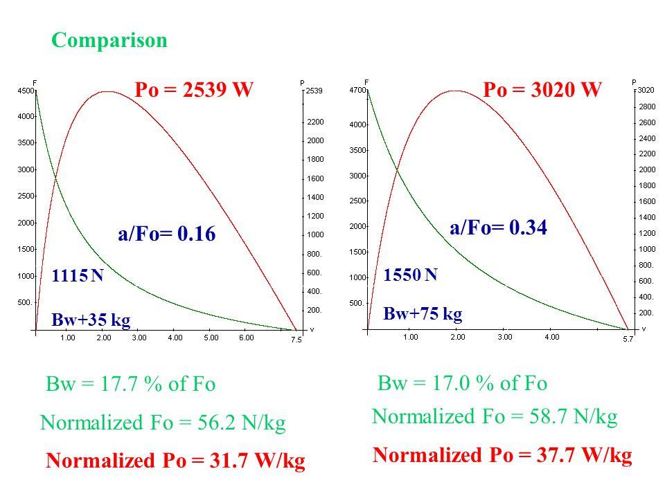 a/Fo= 0.16 Po = 2539 W 1115 N Bw+35 kg Bw = 17.7 % of Fo Normalized Fo = 56.2 N/kg Normalized Po = 31.7 W/kg a/Fo= 0.34 Po = 3020 W 1550 N Bw+75 kg Bw = 17.0 % of Fo Normalized Fo = 58.7 N/kg Normalized Po = 37.7 W/kg Comparison