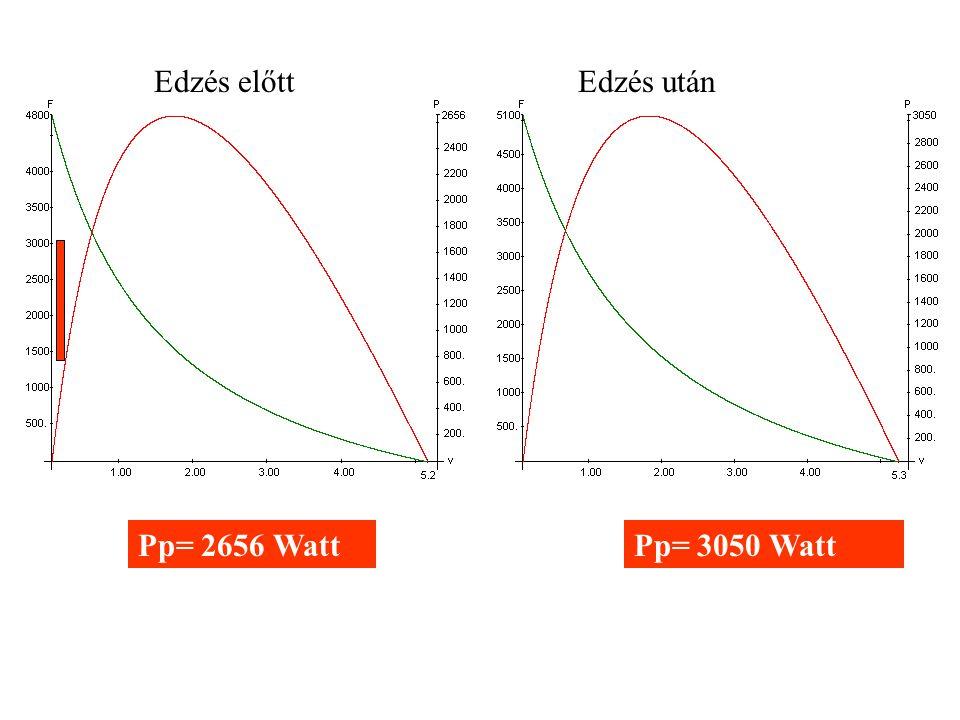 a/F 0 = 0.34 %F=32.3 Pp= 2656 Watt a/F 0 = 0.3 %F=31.2 Pp= 3050 Watt Edzés előttEdzés után