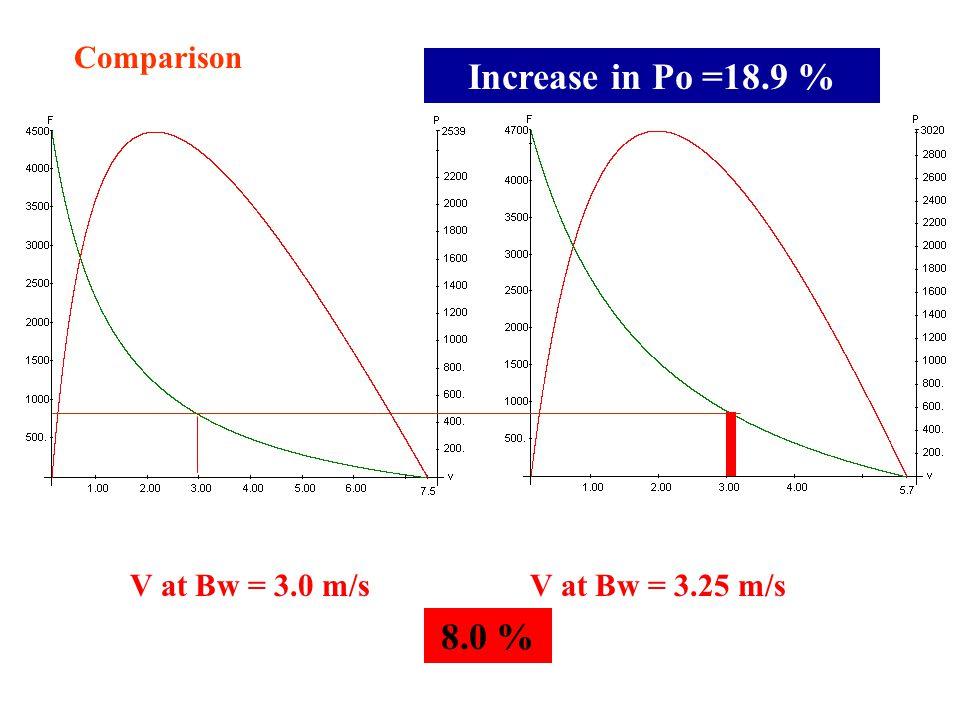 Comparison V at Bw = 3.0 m/sV at Bw = 3.25 m/s 8.0 % Increase in Po =18.9 %