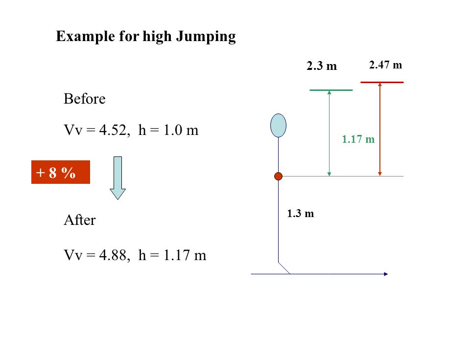 Example for high Jumping Before Vv = 4.52, h = 1.0 m After Vv = 4.88, h = 1.17 m 1.3 m 1.0 m 2.3 m + 8 % 2.47 m 1.17 m