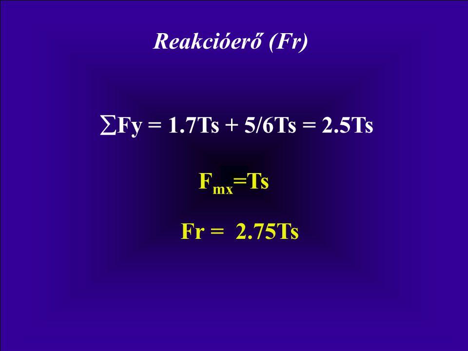30° FmFm FmxFmx FmyFmy F m = 2Ts F mx = F m sin 30° F mx = 0.5F m =Ts F my = F m cos 30° F my = 0.85F m =1.7Ts