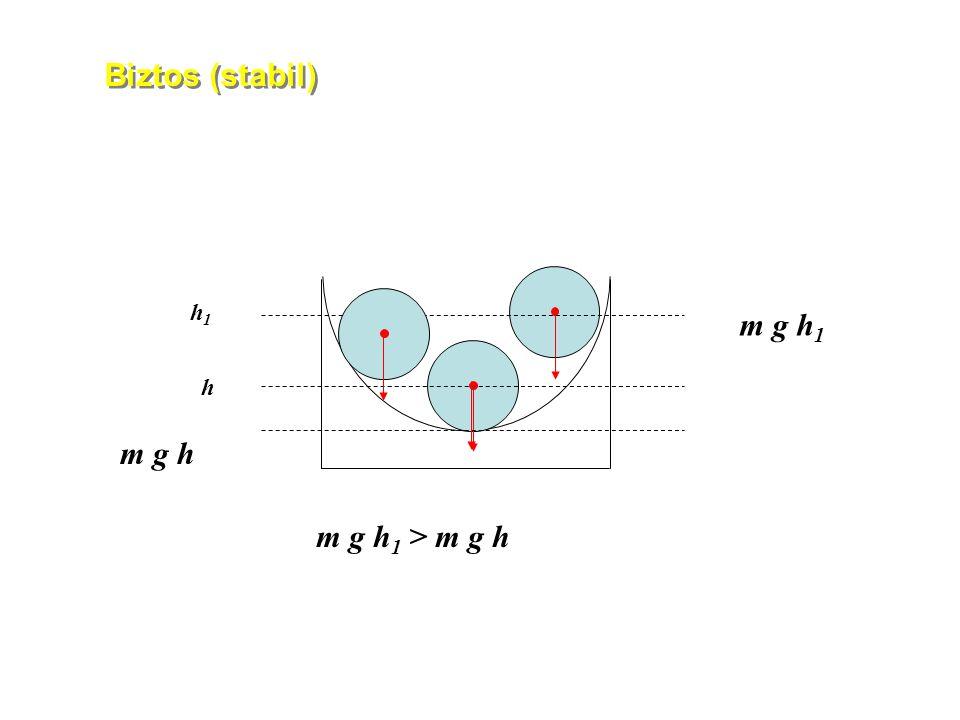 Biztos (stabil) h h 1 m g h 1 > m g h m g h 1 m g h