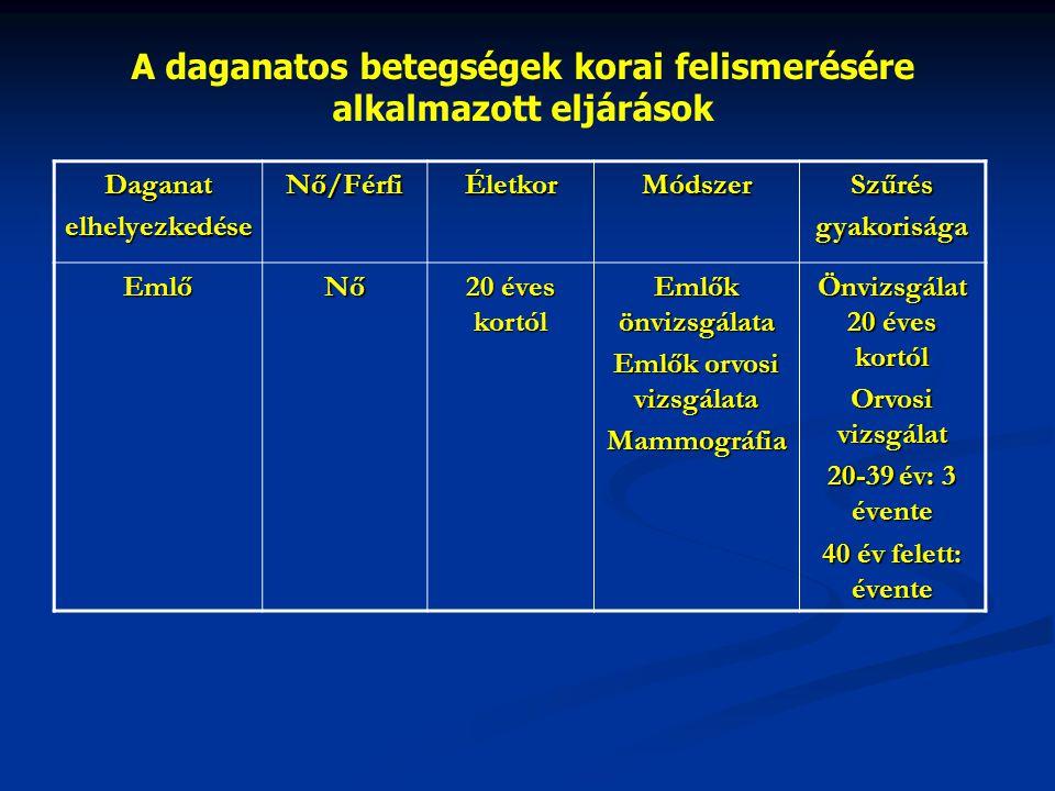 A daganatos betegségek korai felismerésére alkalmazott eljárások DaganatelhelyezkedéseNő/FérfiÉletkorMódszerSzűrésgyakorisága EmlőNő 20 éves kortól Emlők önvizsgálata Emlők orvosi vizsgálata Mammográfia Önvizsgálat 20 éves kortól Orvosi vizsgálat 20-39 év: 3 évente 40 év felett: évente