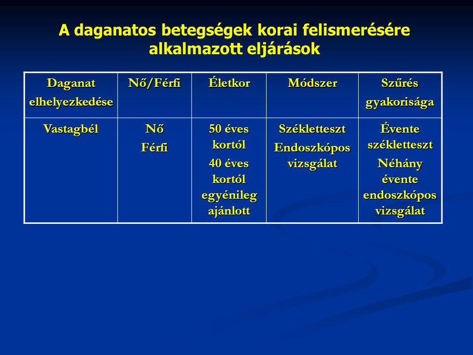 A daganatos betegségek korai felismerésére alkalmazott eljárások DaganatelhelyezkedéseNő/FérfiÉletkorMódszerSzűrésgyakorisága VastagbélNőFérfi 50 éves kortól 40 éves kortól egyénileg ajánlott Székletteszt Endoszkópos vizsgálat Évente székletteszt Néhány évente endoszkópos vizsgálat