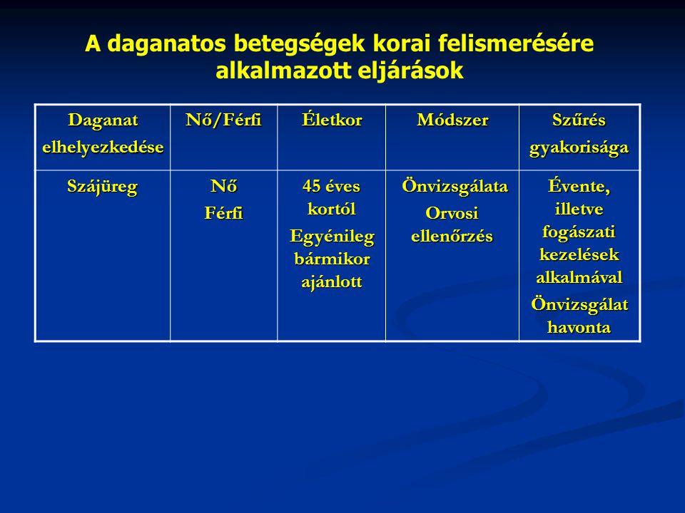 A daganatos betegségek korai felismerésére alkalmazott eljárások DaganatelhelyezkedéseNő/FérfiÉletkorMódszerSzűrésgyakorisága SzájüregNőFérfi 45 éves kortól Egyénileg bármikor ajánlott Önvizsgálata Önvizsgálata Orvosi ellenőrzés Évente, illetve fogászati kezelések alkalmával Önvizsgálat havonta