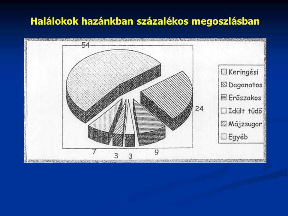 A daganatos betegségek korai felismerésére alkalmazott eljárások DaganatelhelyezkedéseNő/FérfiÉletkorMódszerSzűrésgyakorisága MéhnyakNő 18 éves kortól illetve a nemi élet megkezdésének időpontjától Sejtvizsgálat(citológiai)Évente 2003 – országos szűrés – behívót küldenek