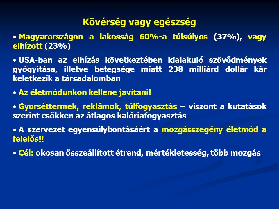 Kövérség vagy egészség Magyarországon a lakosság 60%-a túlsúlyos (37%), vagy elhízott (23%) USA-ban az elhízás következtében kialakuló szövődmények gy