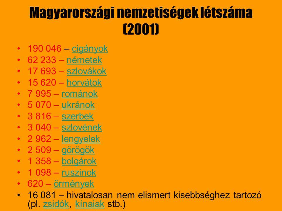 Magyarországi nemzetiségek létszáma (2001) 190 046 – cigányokcigányok 62 233 – németeknémetek 17 693 – szlovákokszlovákok 15 620 – horvátokhorvátok 7