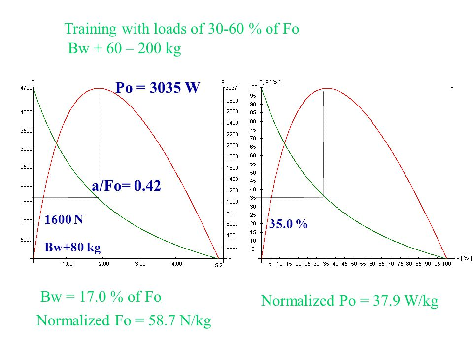 3Training with loads of 30-60 % of Fo Bw + 60 – 200 kg a/Fo= 0.42 Po = 3035 W 1600 N Bw+80 kg 35.0 % Bw = 17.0 % of Fo Normalized Fo = 58.7 N/kg Normalized Po = 37.9 W/kg