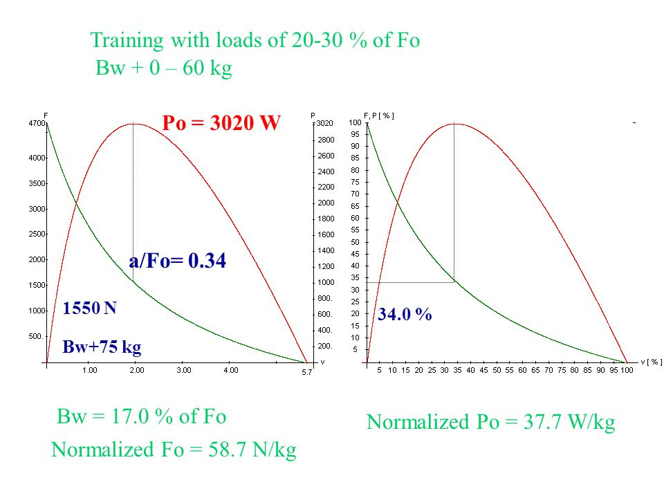 8Training with loads of 20-30 % of Fo Bw + 0 – 60 kg a/Fo= 0.34 Po = 3020 W 1550 N Bw+75 kg 34.0 % Bw = 17.0 % of Fo Normalized Fo = 58.7 N/kg Normalized Po = 37.7 W/kg
