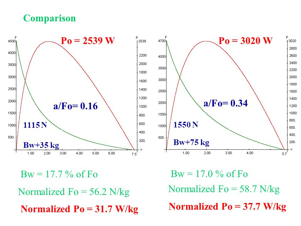a/Fo= 0.16 Po = 2539 W 1115 N Bw+35 kg Bw = 17.7 % of Fo Normalized Fo = 56.2 N/kg Normalized Po = 31.7 W/kg a/Fo= 0.34 Po = 3020 W 1550 N Bw+75 kg Bw = 17.0 % of Fo Normalized Fo = 58.7 N/kg Normalized Po = 37.7 W/kg Comparison