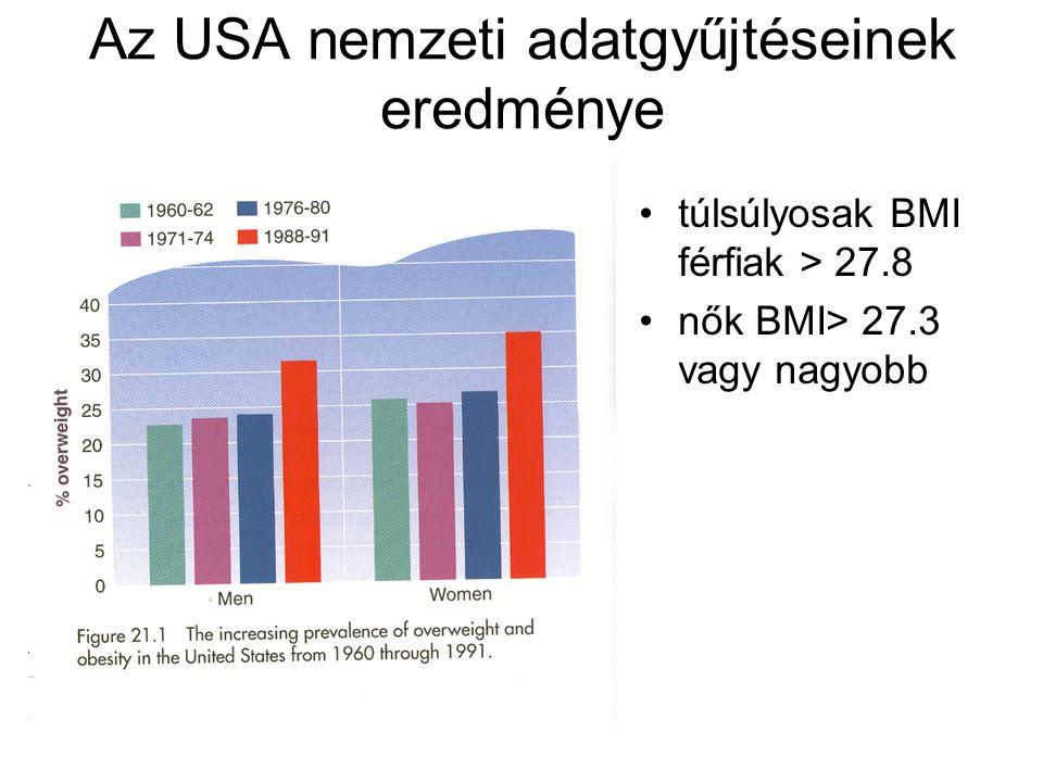 Az USA nemzeti adatgyűjtéseinek eredménye túlsúlyosak BMI férfiak > 27.8 nők BMI> 27.3 vagy nagyobb