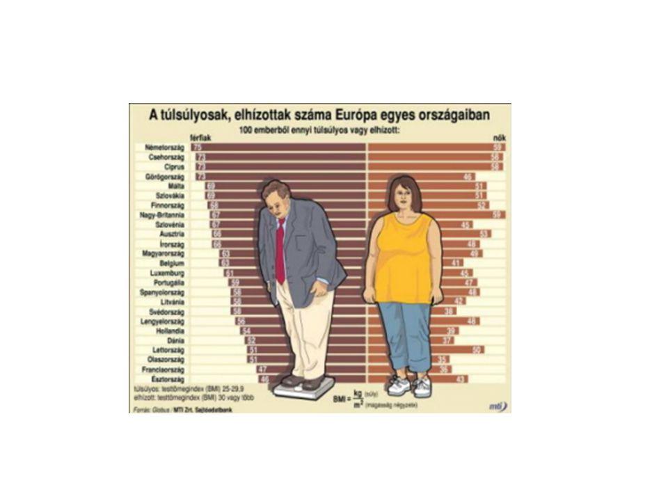 A megnövekedett mortalitás leginkább az alábbi túlsúly és obesitás következében kialakuló betegségek következménye: Szívbetegség Magas vérnyomás Bizonyos daganatok Epekövesség Cukorbetegség Az Obesitás közvetlenül összefügg: A normális testi funkciók megváltozása Megnövekedett rizikó bizonyos betegségekre