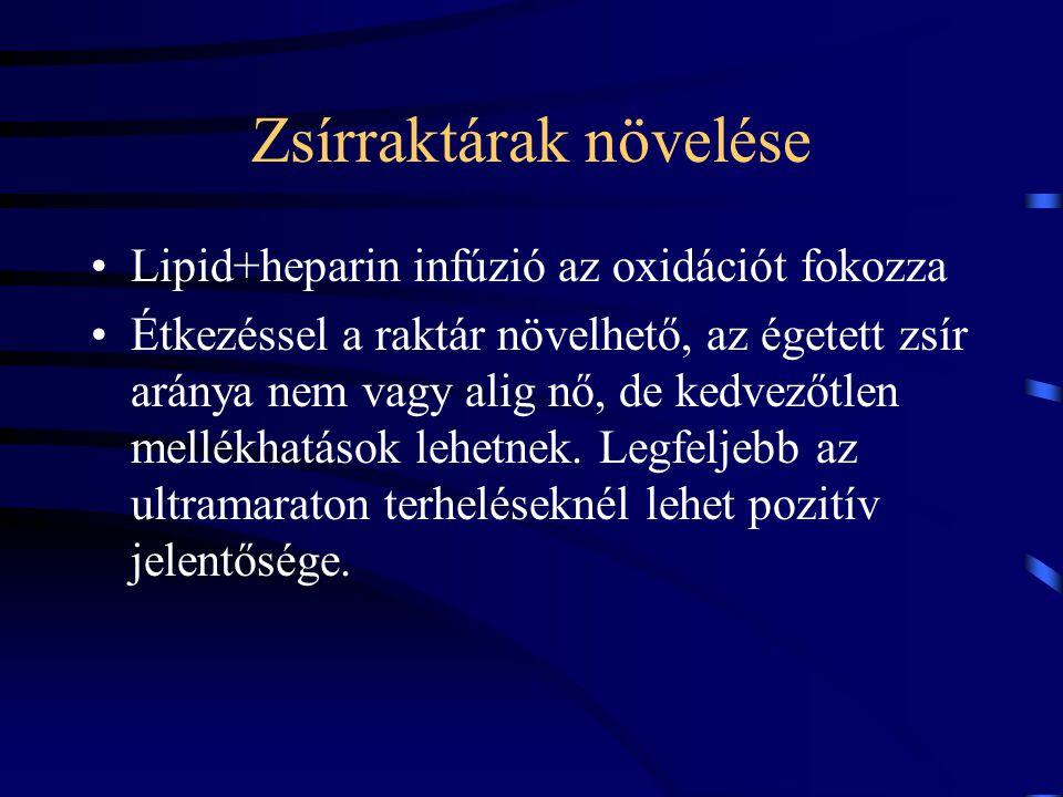 Zsírraktárak növelése Lipid+heparin infúzió az oxidációt fokozza Étkezéssel a raktár növelhető, az égetett zsír aránya nem vagy alig nő, de kedvezőtle