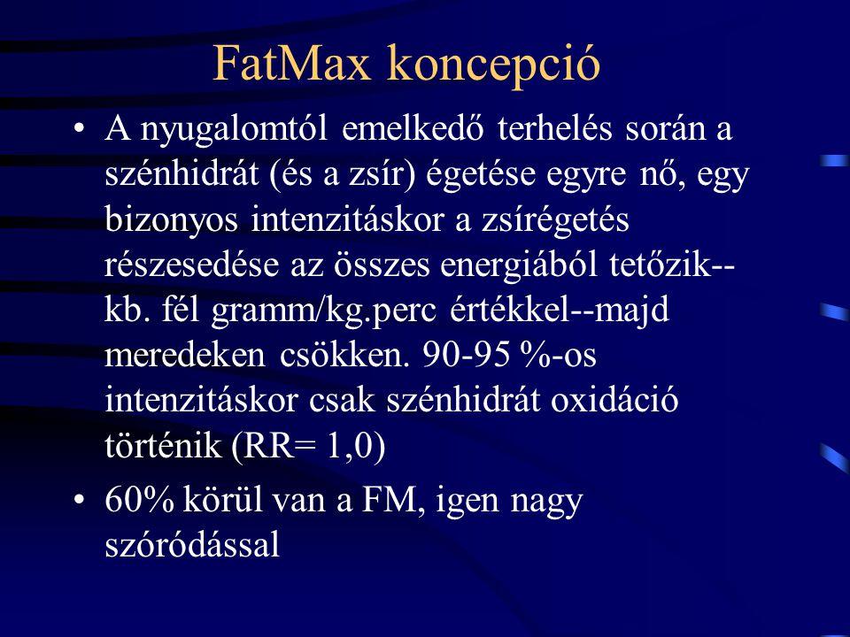 FatMax koncepció A nyugalomtól emelkedő terhelés során a szénhidrát (és a zsír) égetése egyre nő, egy bizonyos intenzitáskor a zsírégetés részesedése