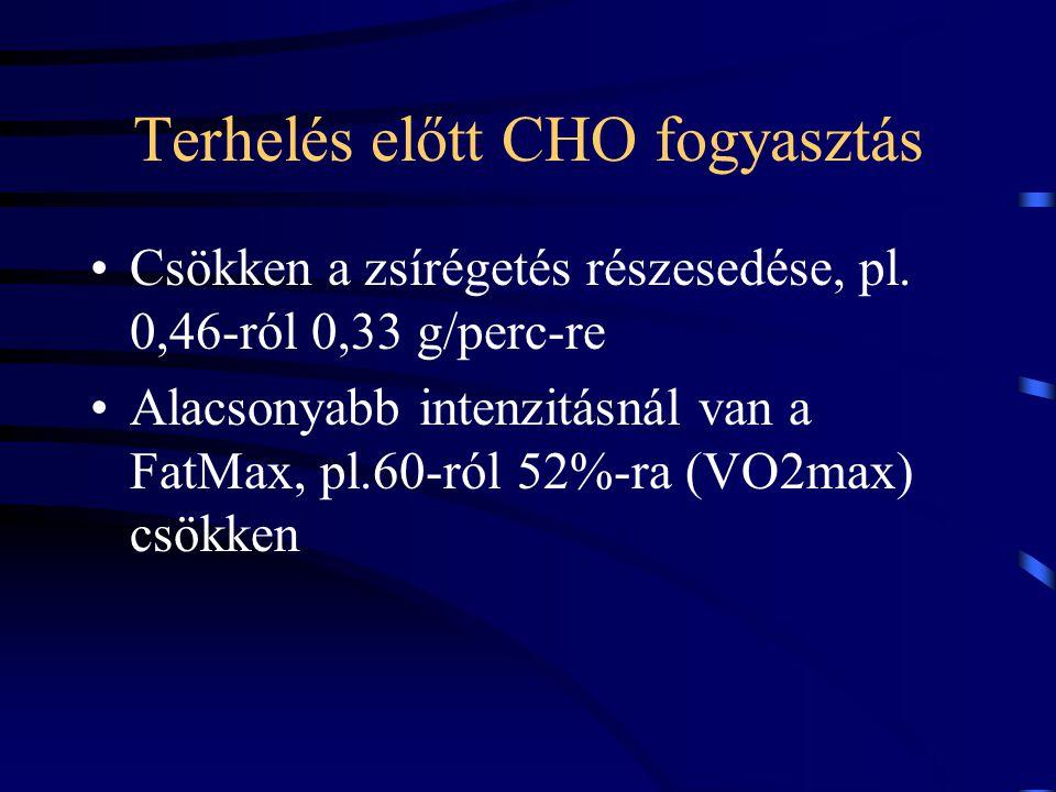 Terhelés előtt CHO fogyasztás Csökken a zsírégetés részesedése, pl. 0,46-ról 0,33 g/perc-re Alacsonyabb intenzitásnál van a FatMax, pl.60-ról 52%-ra (
