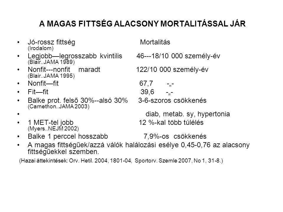 A MAGAS FITTSÉG ALACSONY MORTALITÁSSAL JÁR Jó-rossz fittség Mortalitás (Irodalom) Legjobb—legrosszabb kvintilis 46---18/10 000 személy-év (Blair..JAMA