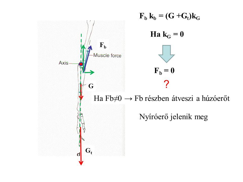 F b = G + G t +F r G GtGt FbFb Példa: G=30N G t =200N F b =1877,7N Reakcióerő Egyszerűsítés: az erők hatásvonala párhuzamos F r =1647,7N