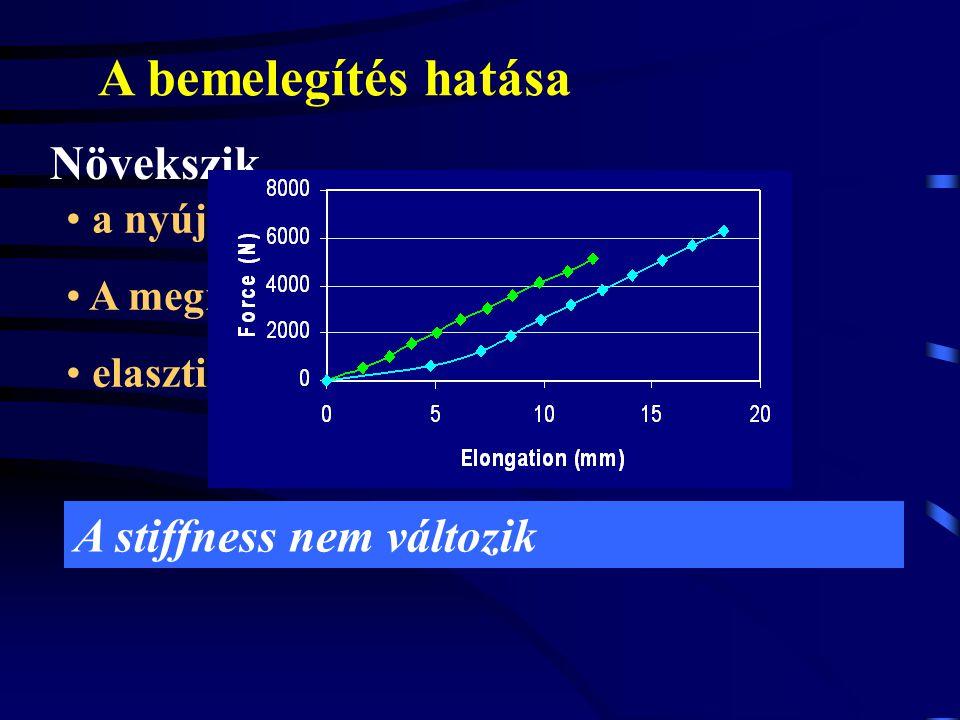 A FIZIKAI TERHELÉS HATÁSA Növekszik a maximális nyújtóerő elasztikus energiatárolás a sérülésekkel szembeni ellenállóképesség