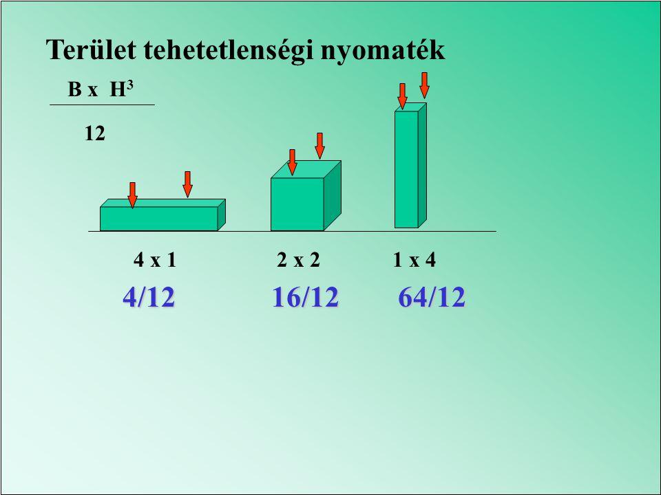 10 N M= 10x 0.4 = 4 Nm M 1 =10x0.15= 1.5M 2 =10x0.15= 1.5 M 1 + M 2 = 3 Nm
