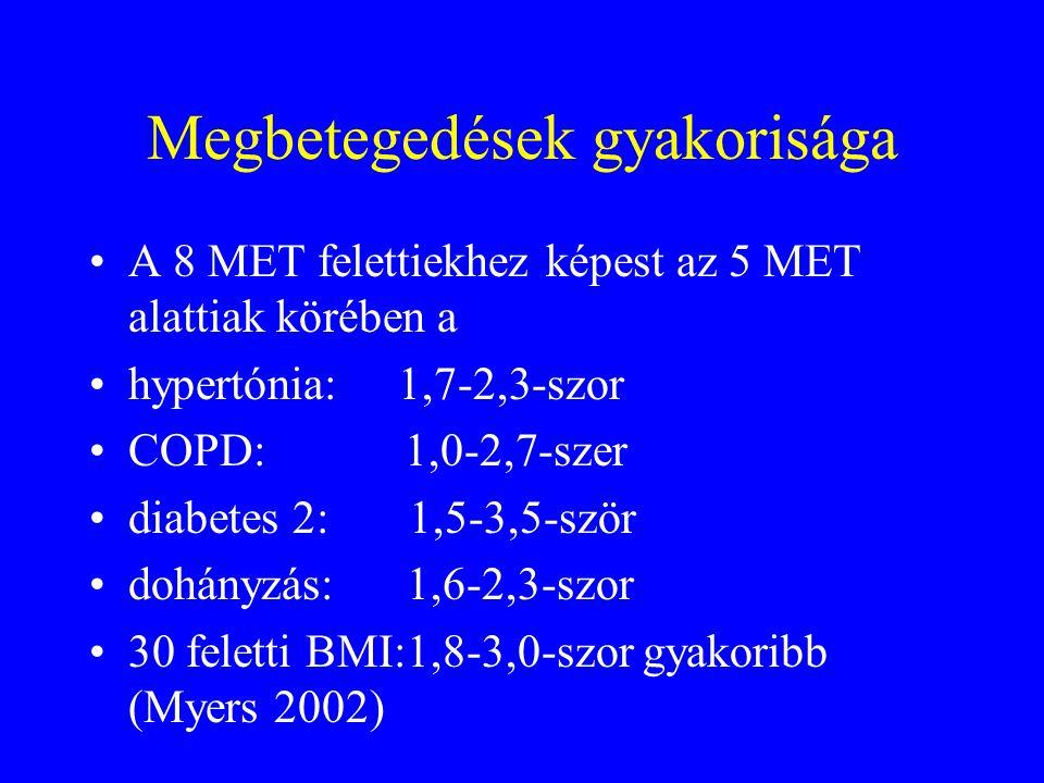 Megbetegedések gyakorisága A 8 MET felettiekhez képest az 5 MET alattiak körében a hypertónia: 1,7-2,3-szor COPD: 1,0-2,7-szer diabetes 2: 1,5-3,5-ször dohányzás: 1,6-2,3-szor 30 feletti BMI:1,8-3,0-szor gyakoribb (Myers 2002)