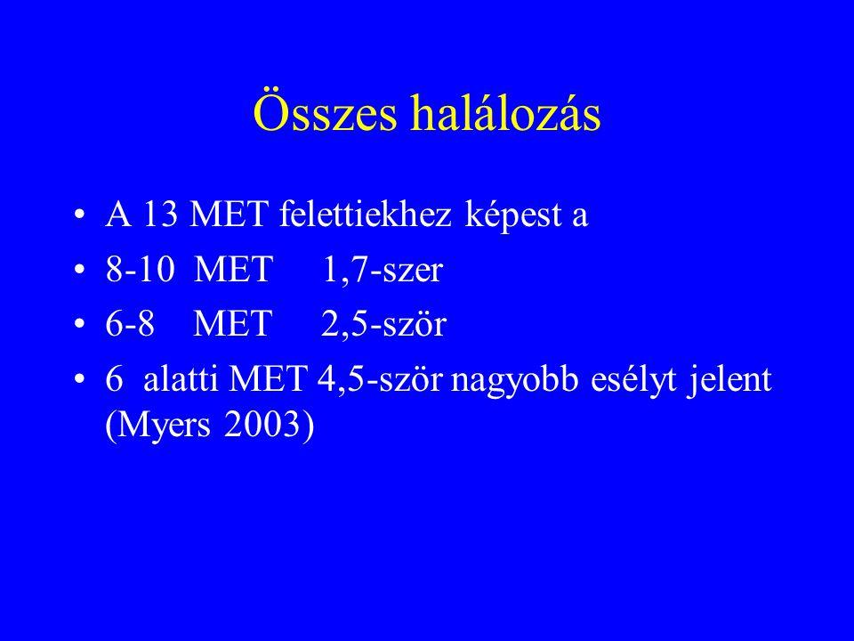 Összes halálozás A 13 MET felettiekhez képest a 8-10 MET 1,7-szer 6-8 MET 2,5-ször 6 alatti MET 4,5-ször nagyobb esélyt jelent (Myers 2003)