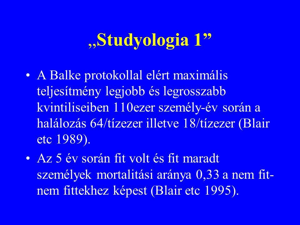 """""""Studyologia 1 A Balke protokollal elért maximális teljesítmény legjobb és legrosszabb kvintiliseiben 110ezer személy-év során a halálozás 64/tízezer illetve 18/tízezer (Blair etc 1989)."""