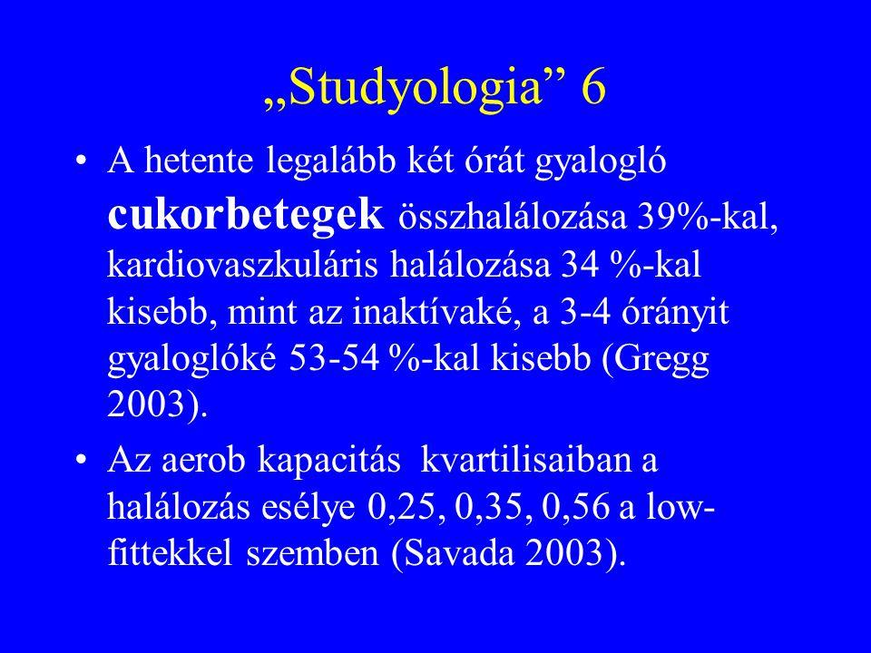 """""""Studyologia 6 A hetente legalább két órát gyalogló cukorbetegek összhalálozása 39%-kal, kardiovaszkuláris halálozása 34 %-kal kisebb, mint az inaktívaké, a 3-4 órányit gyaloglóké 53-54 %-kal kisebb (Gregg 2003)."""