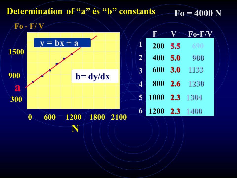 Hill karakterisztikus egyenlet Súly mozgatása (F + a) (V + b) = constant = b (Fo +a) Forgatónyomaték (M + a) ( + b) = constant = b (Mo +a)ω v (F + a ) = b (Fo - F)