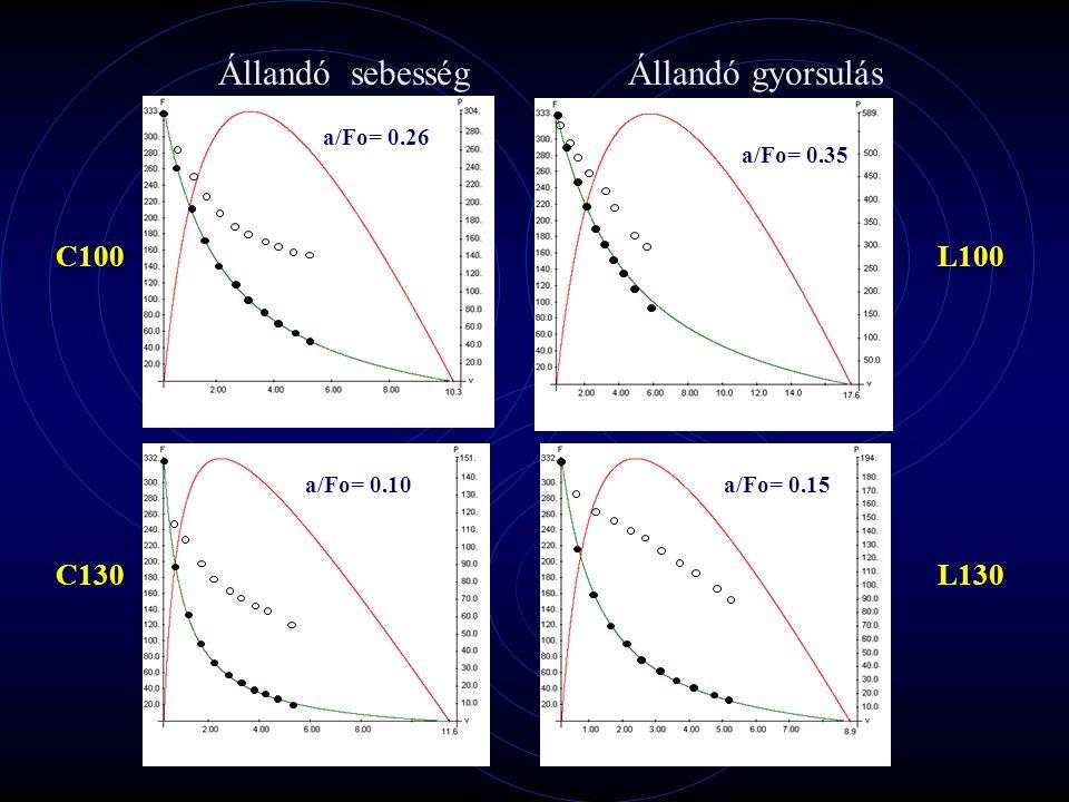 Range of motion: 30 degrees, from 130 to 160 degrees of knee angle Forgatónyomaték – idő görbék Állandó sebesség Állandó gyorsulás 2011.