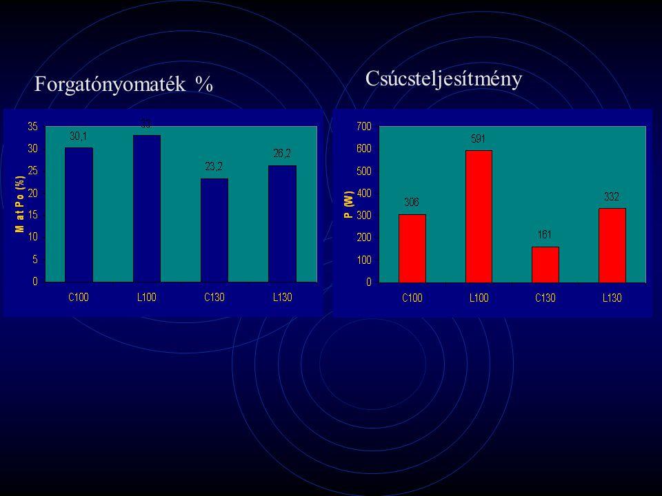 C100L100 C130L130 a/Fo= 0.26 a/Fo= 0.35 a/Fo= 0.10a/Fo= 0.15 Állandó sebességÁllandó gyorsulás