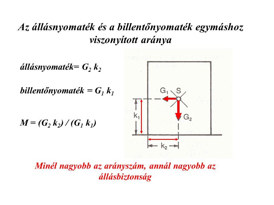 A nehézségi erő (G) és a kényszererő (-K) hatásvonalának helyzete